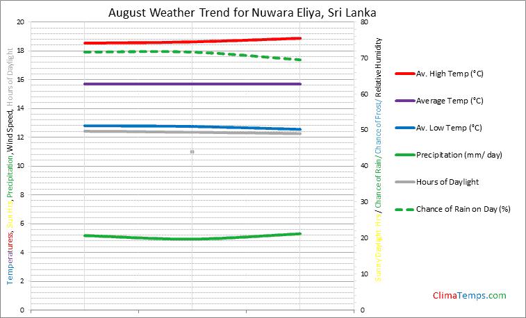 Graph of weather in Nuwara Eliya in August