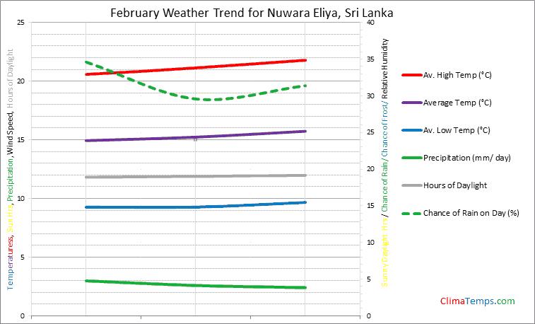 Graph of weather in Nuwara Eliya in February