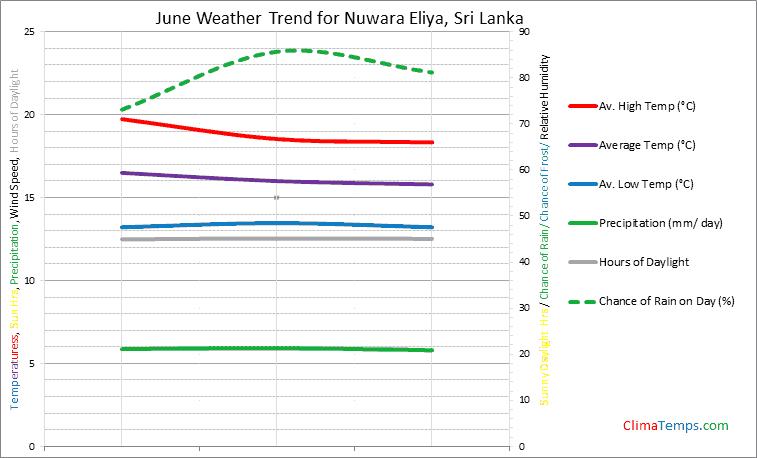 Graph of weather in Nuwara Eliya in June