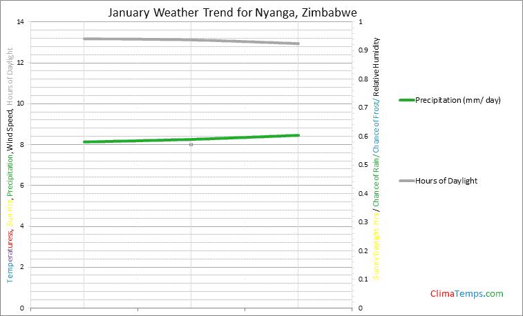 Graph of weather in Nyanga in January