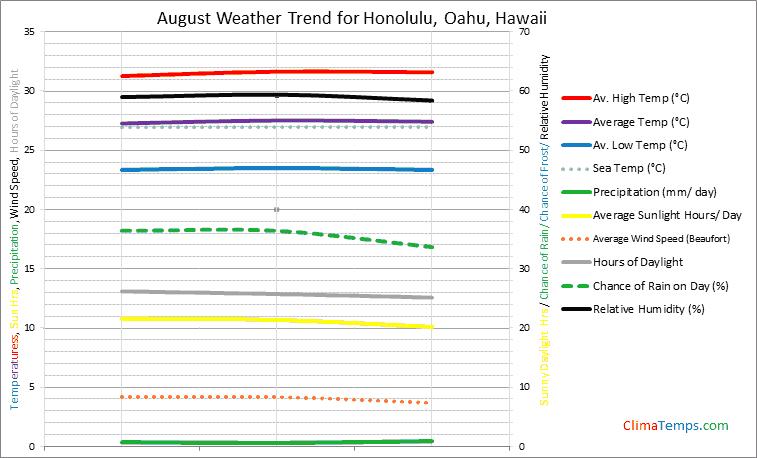 Graph of weather in Honolulu, Oahu in August