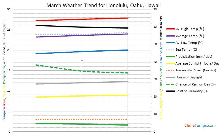 Graph of weather in Honolulu, Oahu in March