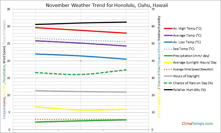 Graph of weather in Honolulu, Oahu in November