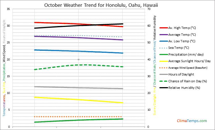 Graph of weather in Honolulu, Oahu in October