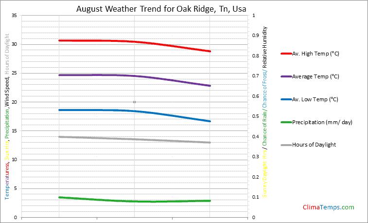 Graph of weather in Oak Ridge, Tn in August