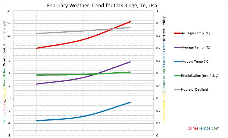 Graph of weather in Oak Ridge, Tn in February