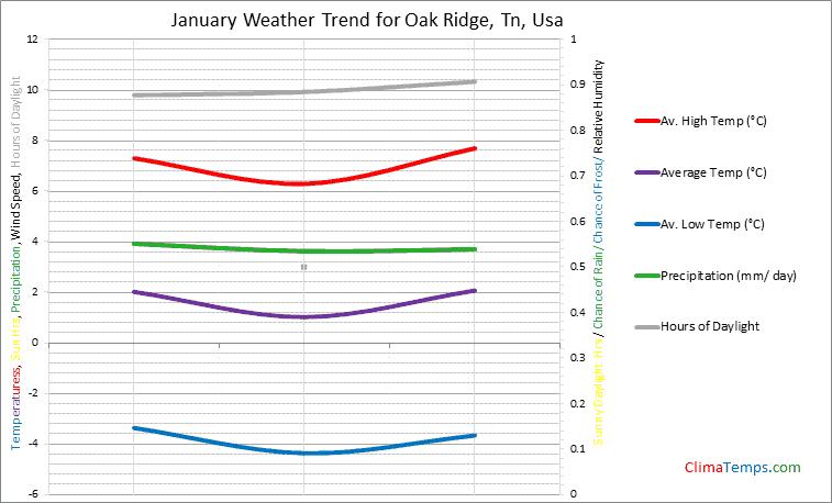 Graph of weather in Oak Ridge, Tn in January