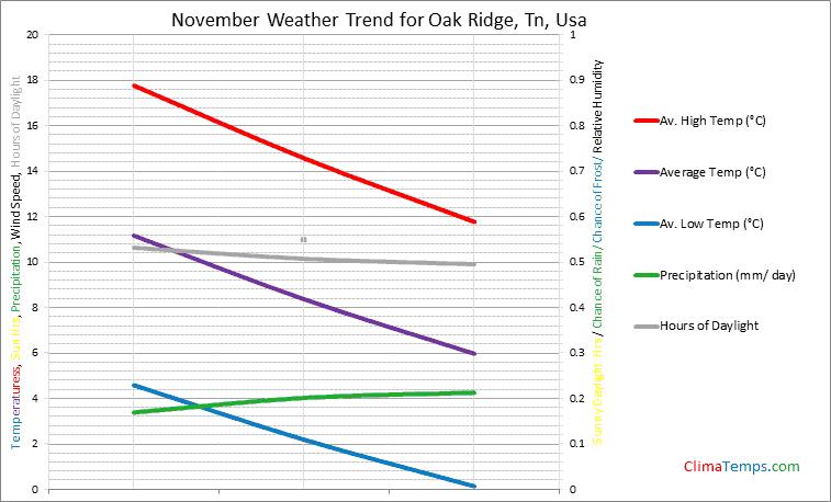 Graph of weather in Oak Ridge, Tn in November