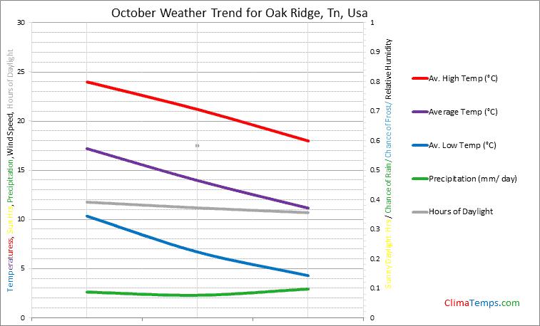 Graph of weather in Oak Ridge, Tn in October