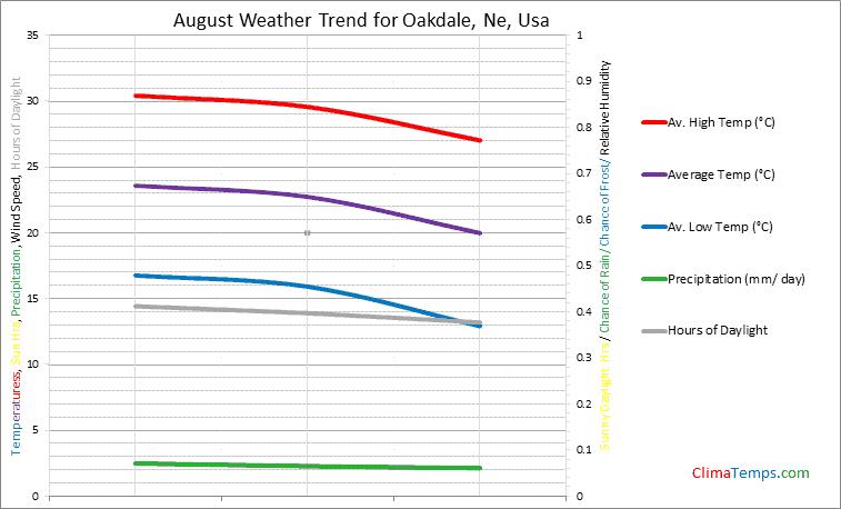 Graph of weather in Oakdale, Ne in August