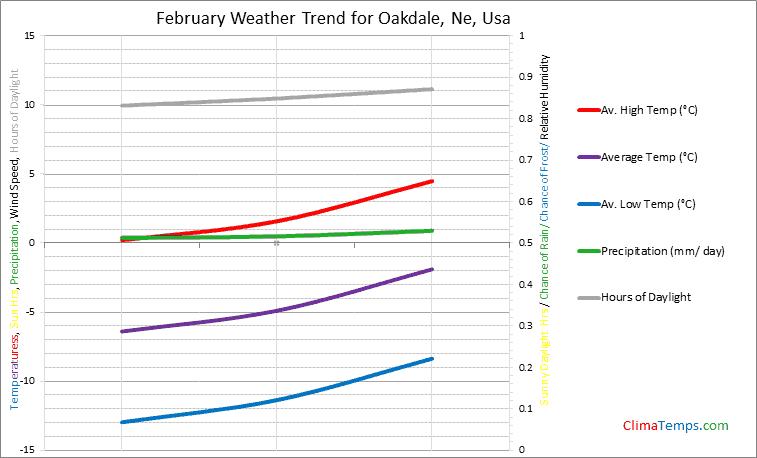 Graph of weather in Oakdale, Ne in February
