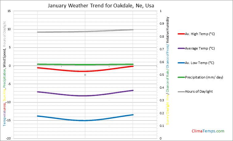 Graph of weather in Oakdale, Ne in January