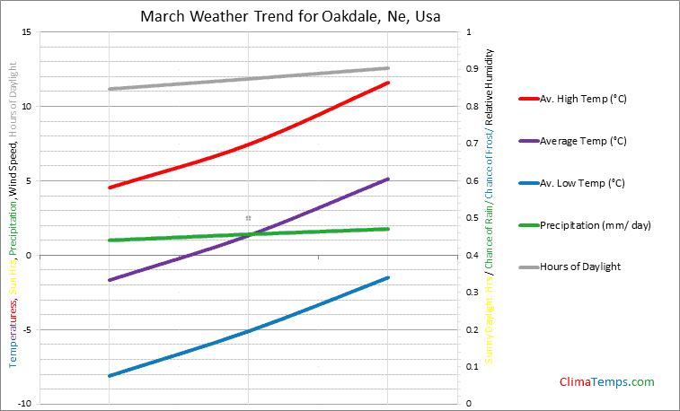 Graph of weather in Oakdale, Ne in March