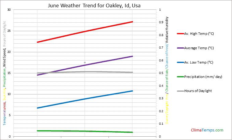 Graph of weather in Oakley, Id in June