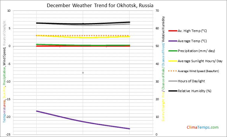 Graph of weather in Okhotsk in December