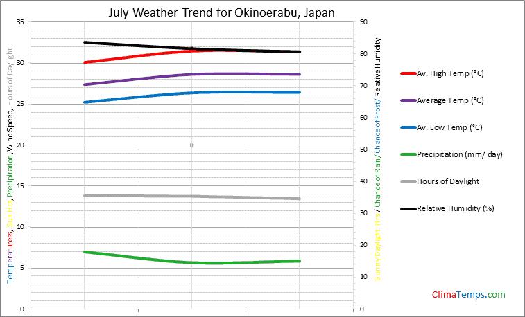 Graph of weather in Okinoerabu in July