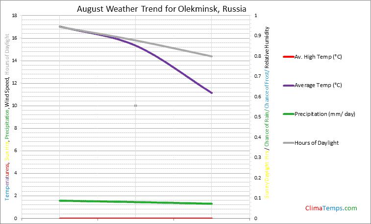 Graph of weather in Olekminsk in August