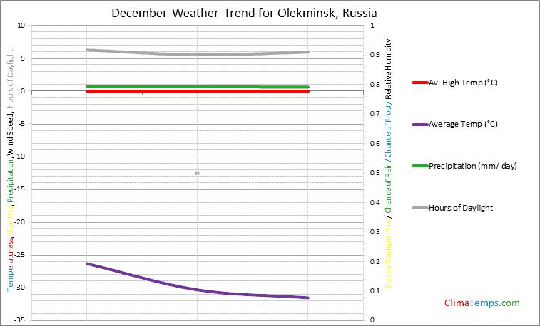 Graph of weather in Olekminsk in December