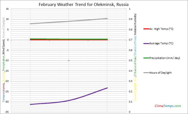 Graph of weather in Olekminsk in February