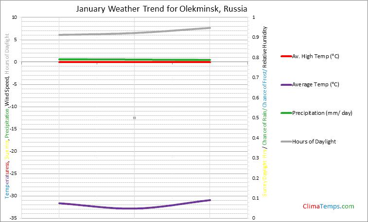Graph of weather in Olekminsk in January