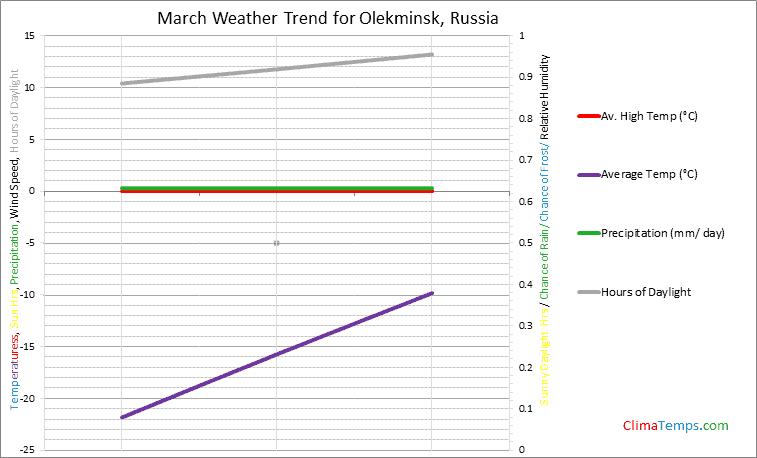 Graph of weather in Olekminsk in March