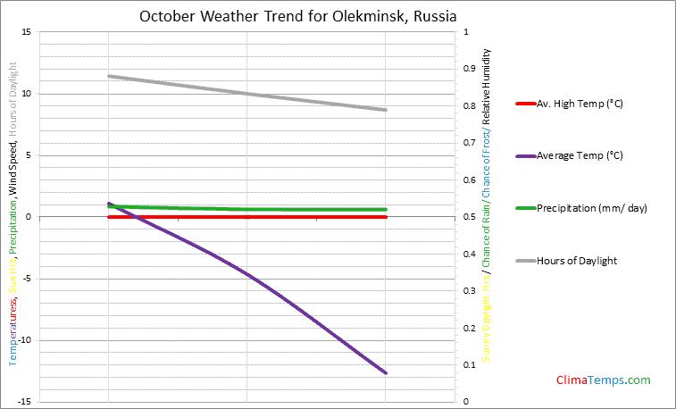 Graph of weather in Olekminsk in October