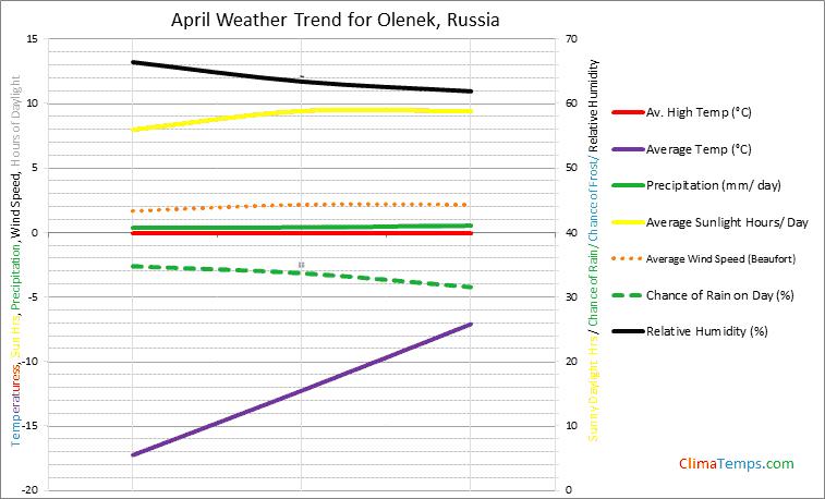 Graph of weather in Olenek in April