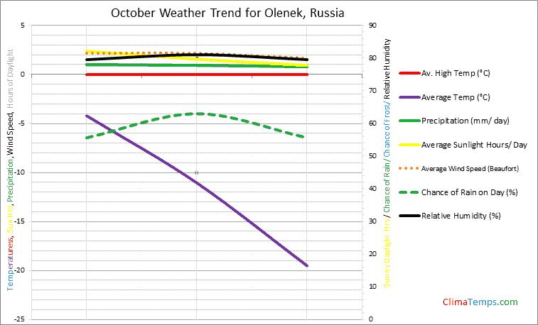 Graph of weather in Olenek in October