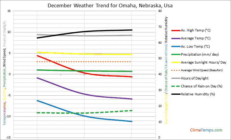 Graph of weather in Omaha, Nebraska in December