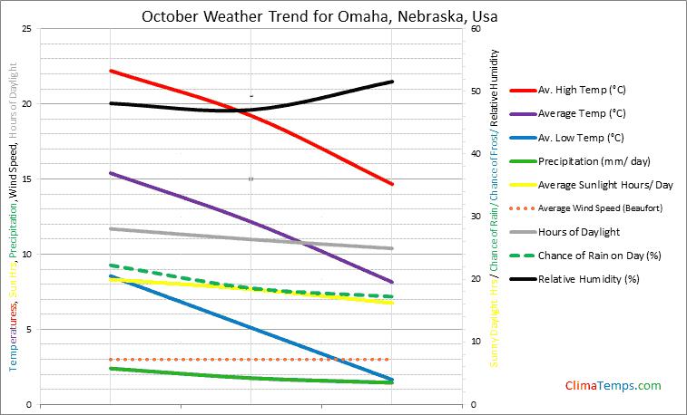 Graph of weather in Omaha, Nebraska in October