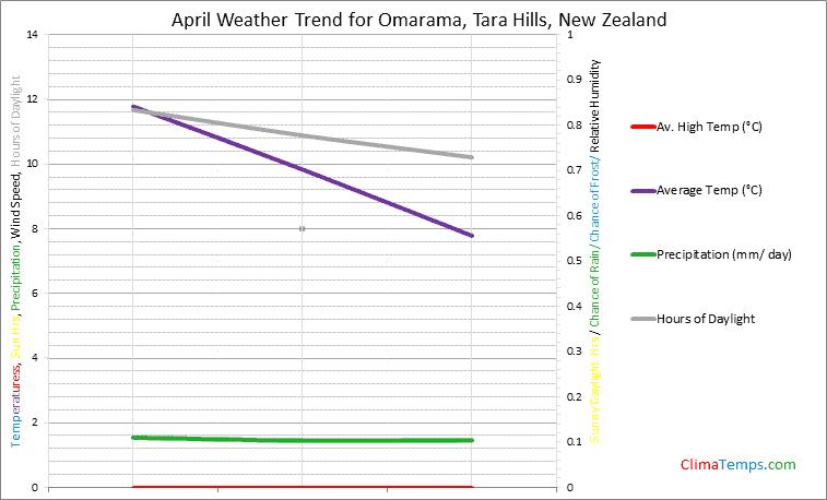 Graph of weather in Omarama, Tara Hills in April