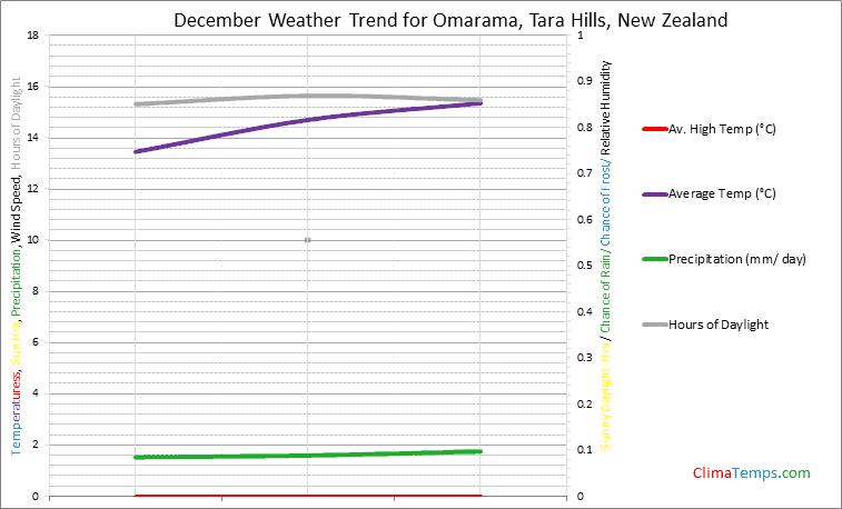 Graph of weather in Omarama, Tara Hills in December