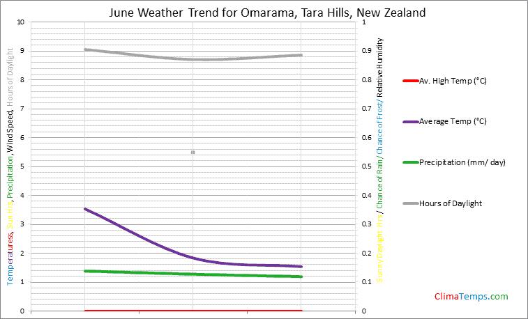 Graph of weather in Omarama, Tara Hills in June