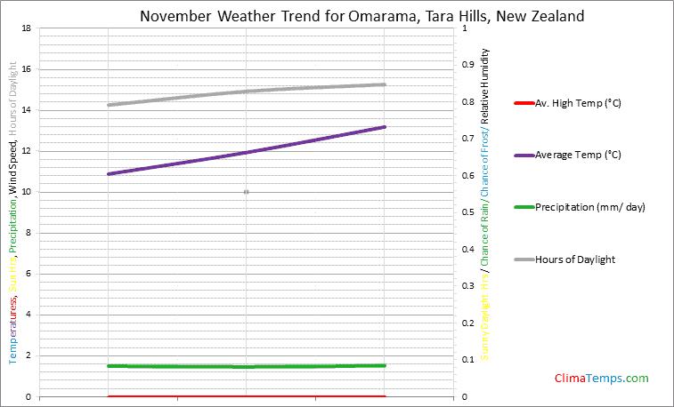 Graph of weather in Omarama, Tara Hills in November