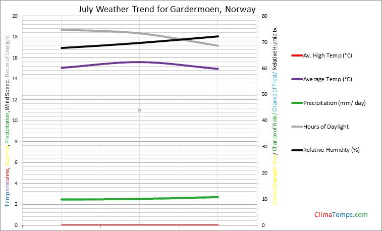 Graph of weather in Gardermoen in July