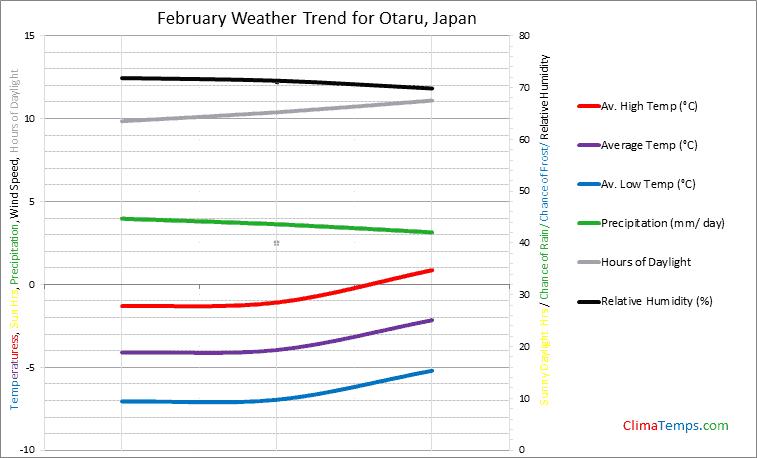 Graph of weather in Otaru in February