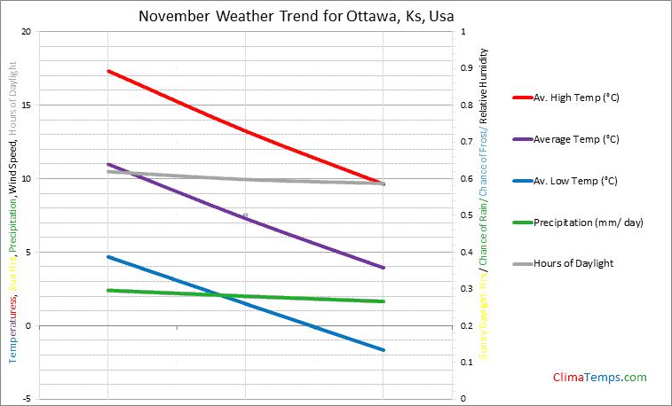 Graph of weather in Ottawa, Ks in November