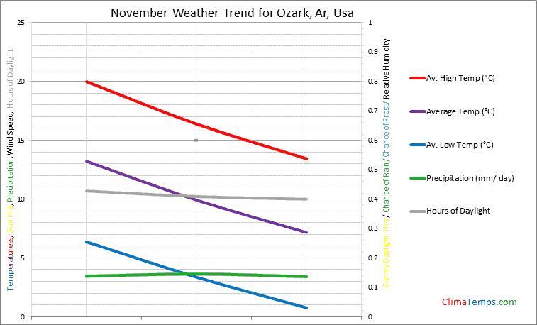 Graph of weather in Ozark, Ar in November