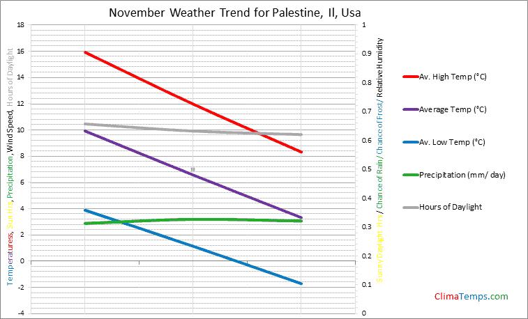 Graph of weather in Palestine, Il in November