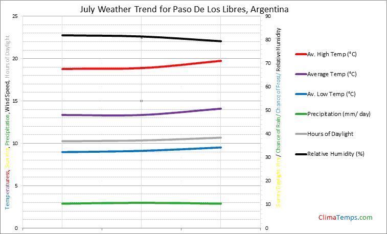 Graph of weather in Paso De Los Libres in July