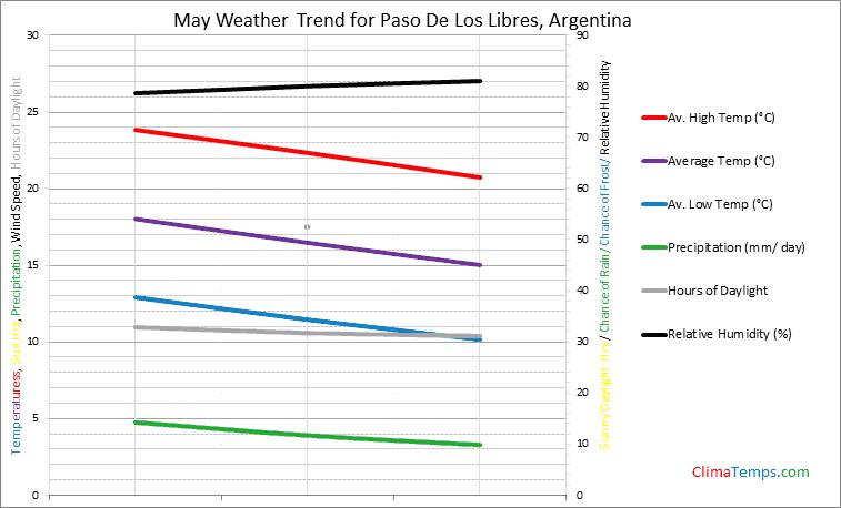 Graph of weather in Paso De Los Libres in May