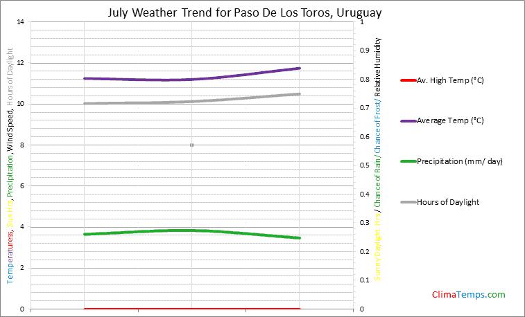 Graph of weather in Paso De Los Toros in July