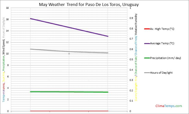 Graph of weather in Paso De Los Toros in May