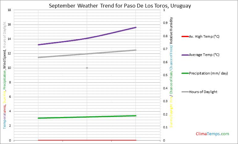 Graph of weather in Paso De Los Toros in September