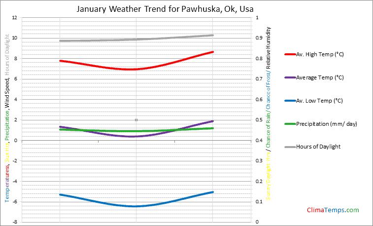 Graph of weather in Pawhuska, Ok in January