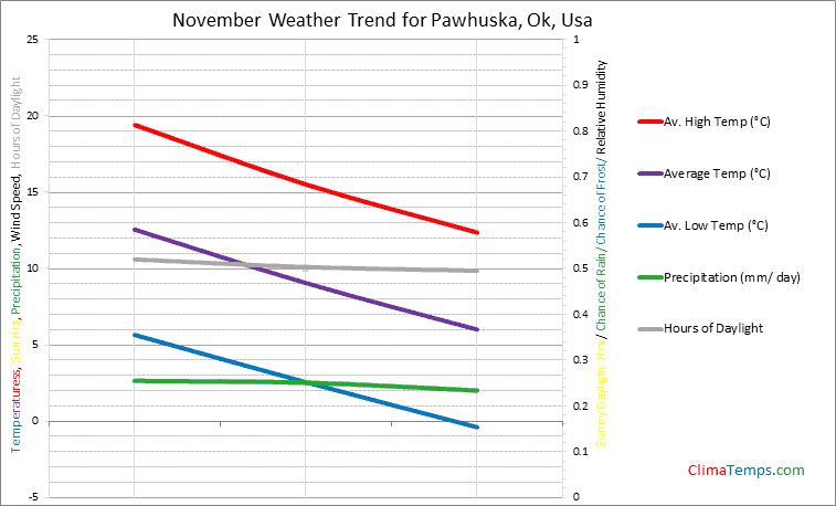 Graph of weather in Pawhuska, Ok in November