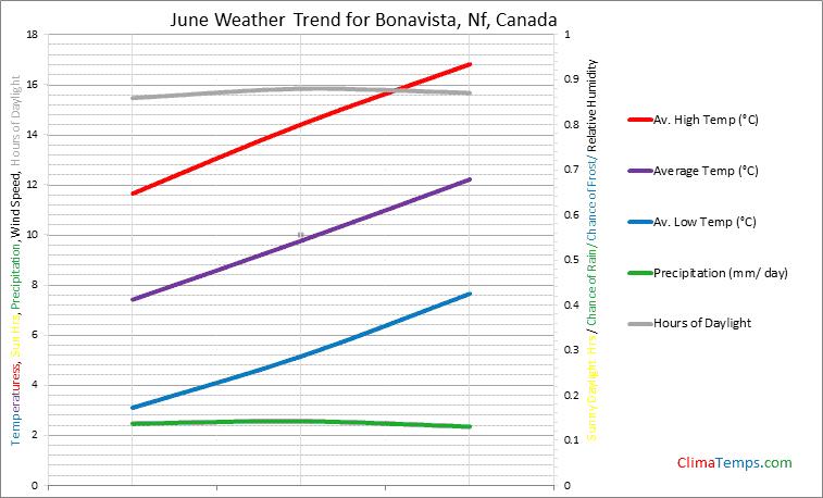 Graph of weather in Bonavista, Nf in June