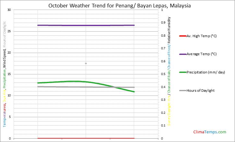 Graph of weather in Penang/ Bayan Lepas in October