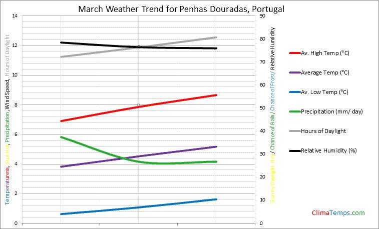 Graph of weather in Penhas Douradas in March