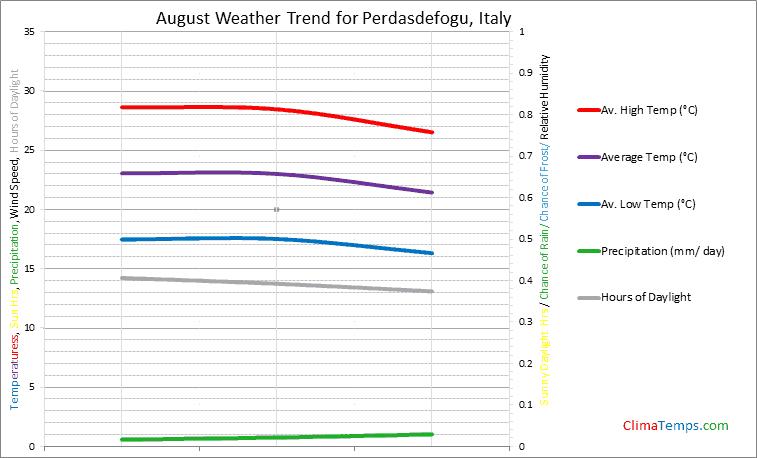 Graph of weather in Perdasdefogu in August